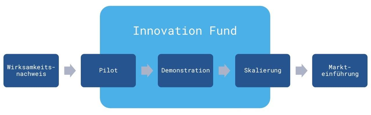 Der EU Innovation Fund eine Übersicht über das Förderprogramm Grafik DE