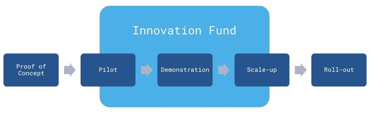 Der EU Innovation Fund eine Übersicht über das Förderprogramm Grafik EN