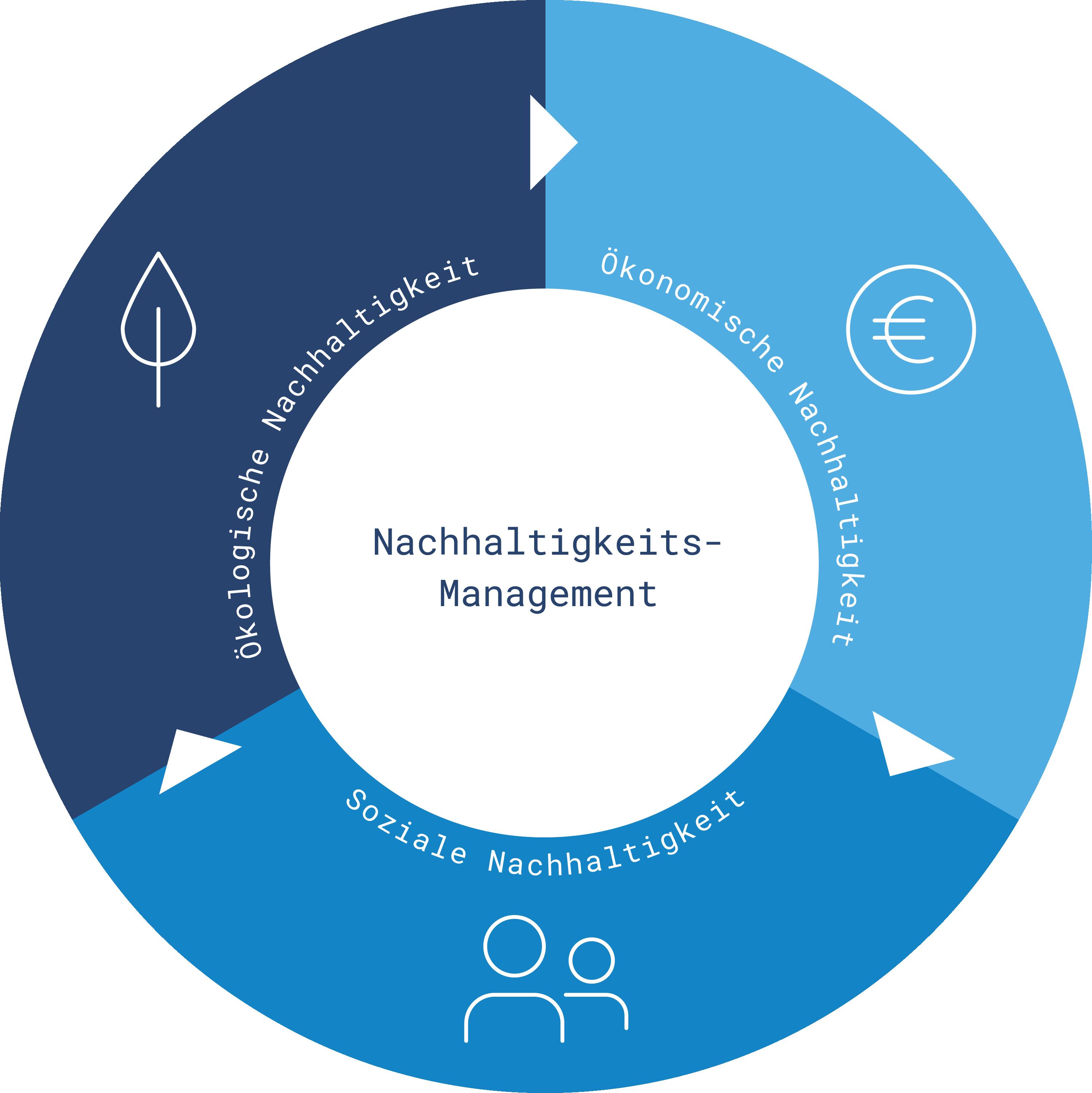 Nachhaltigkeit_Grafik_dt