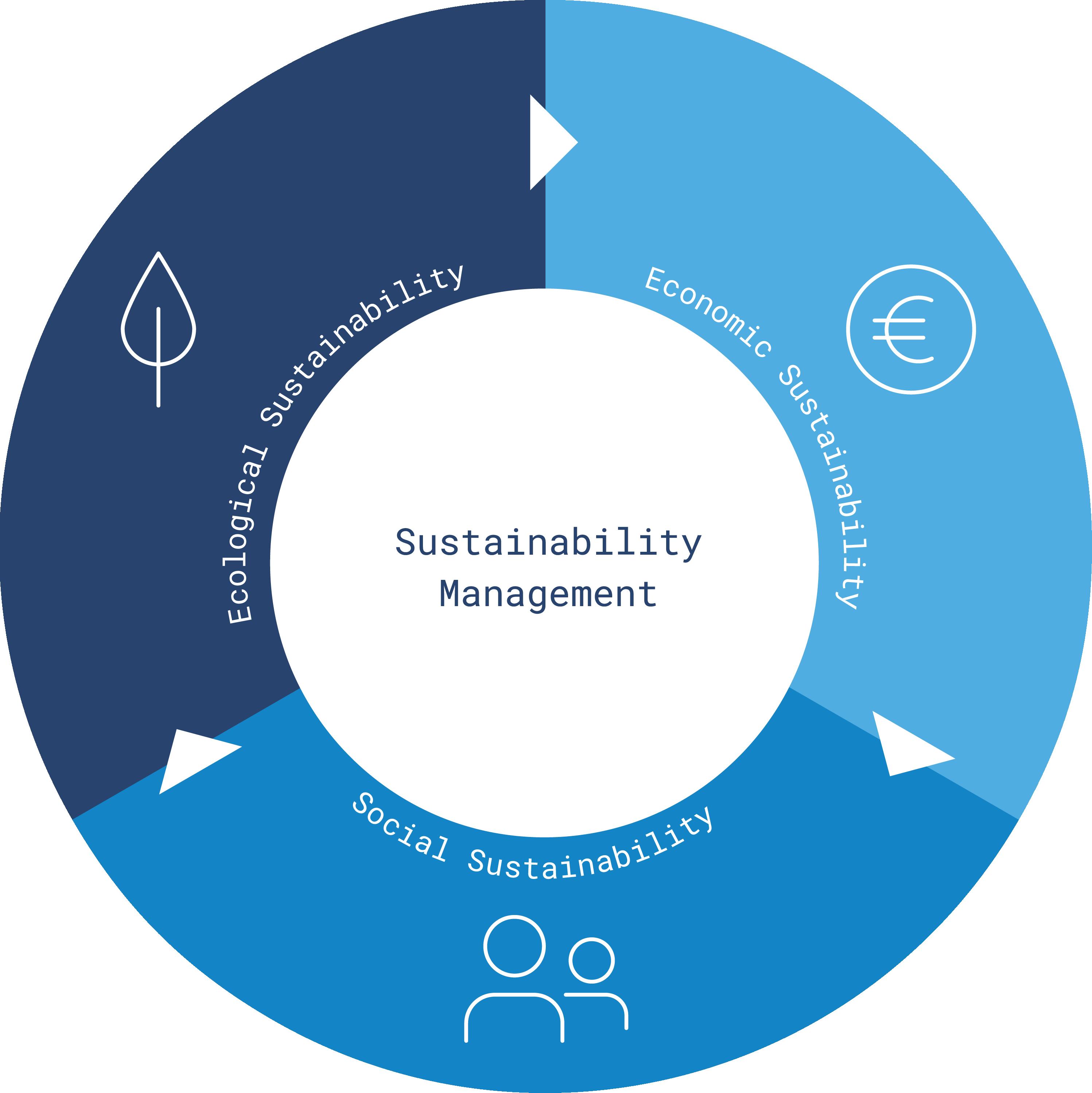 Nachhaltigkeit_Grafik_en
